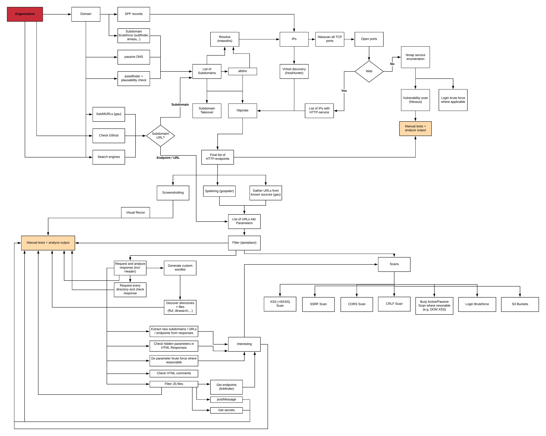 Recon Masterplan